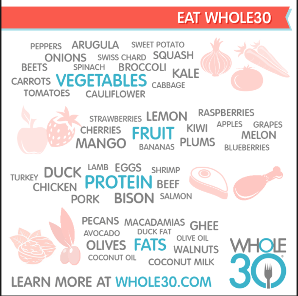 Whole 30: What to Eat